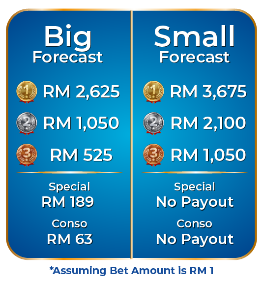 payout forecast m4d